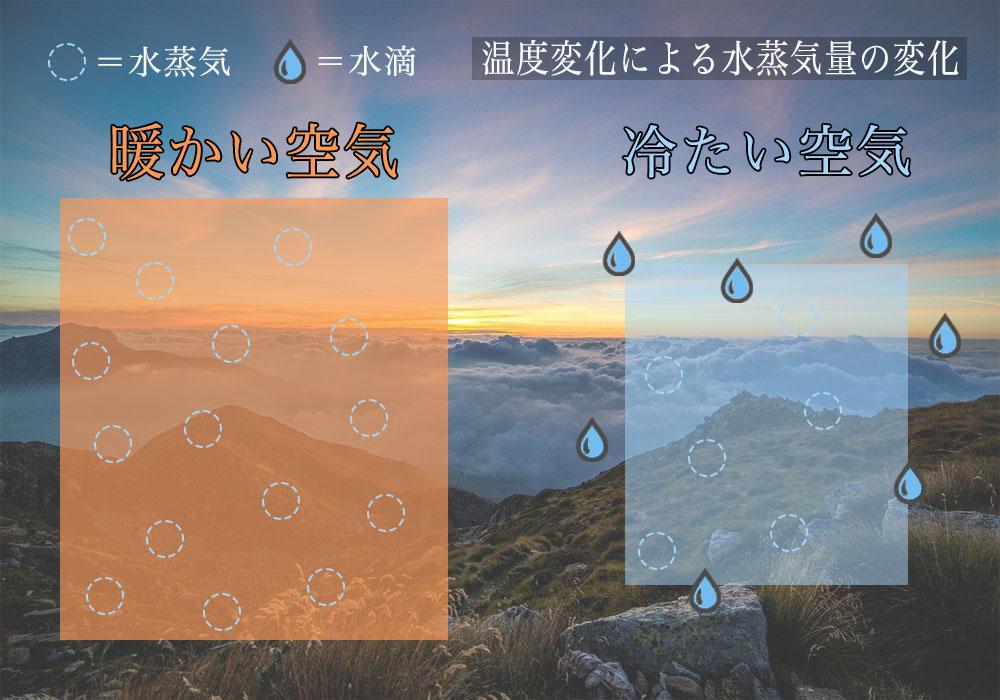 温度変化による水蒸気量の変化