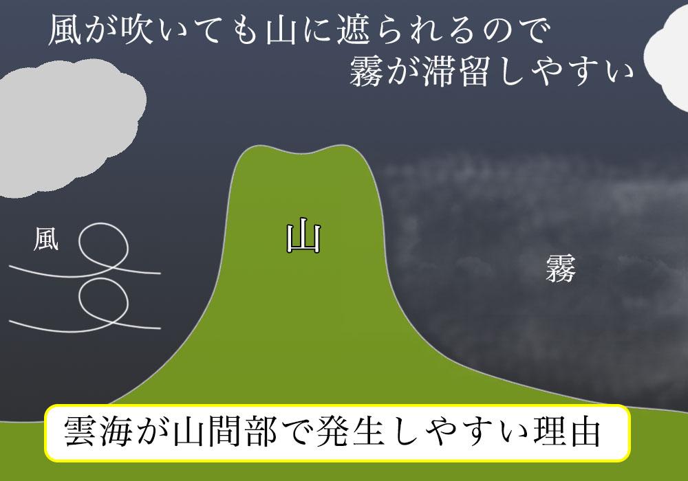 雲海発生条件として山間部が適している理由