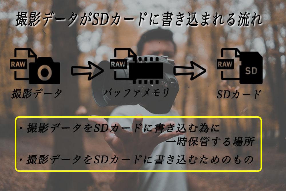 撮影データの流れ