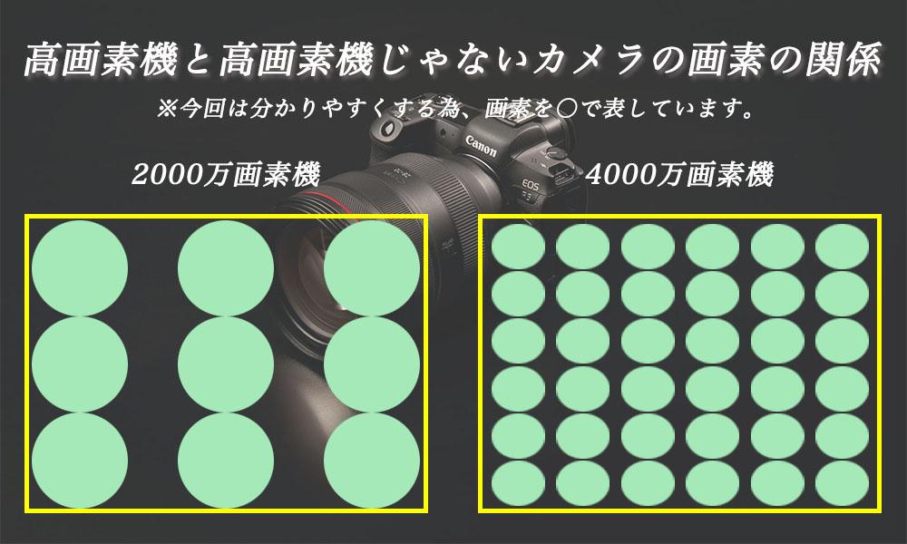 高画素機のセンサー