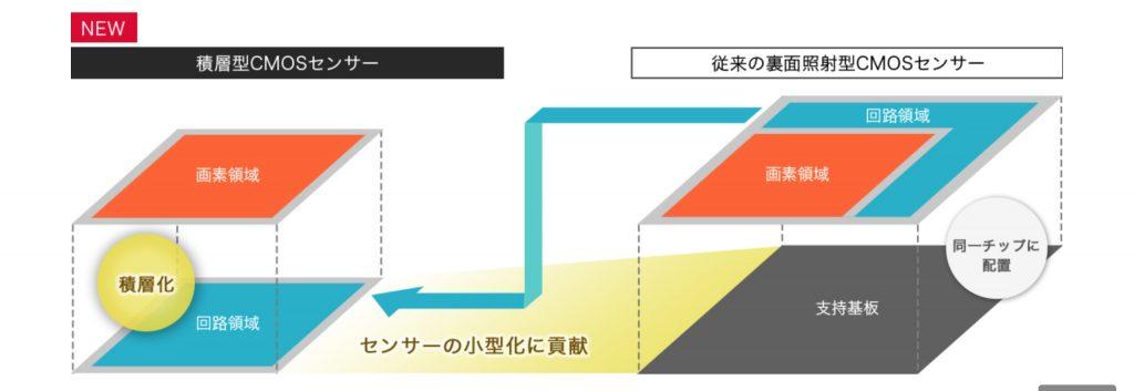 積層型CMOSセンサー